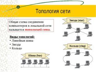 Топология сети Общая схема соединения компьютеров в локальной сети называется