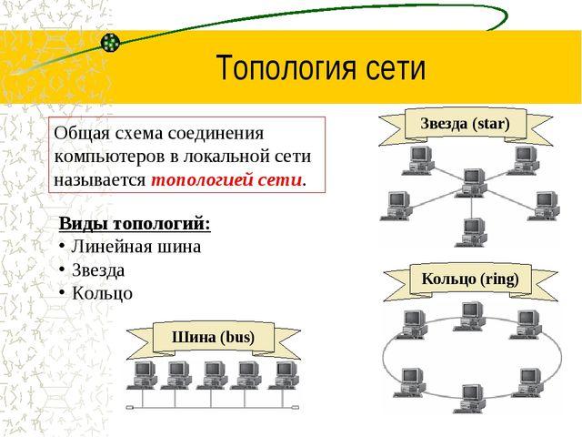 Топология сети Общая схема соединения компьютеров в локальной сети называется...