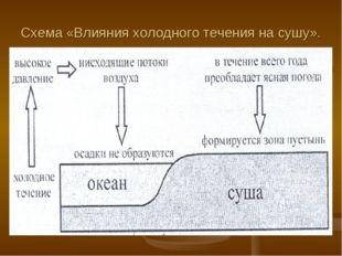 Схема «Влияния холодного течения на сушу».