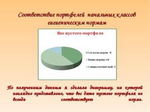 Соответствие портфелей начальных классов гигиеническим нормам По полученным д
