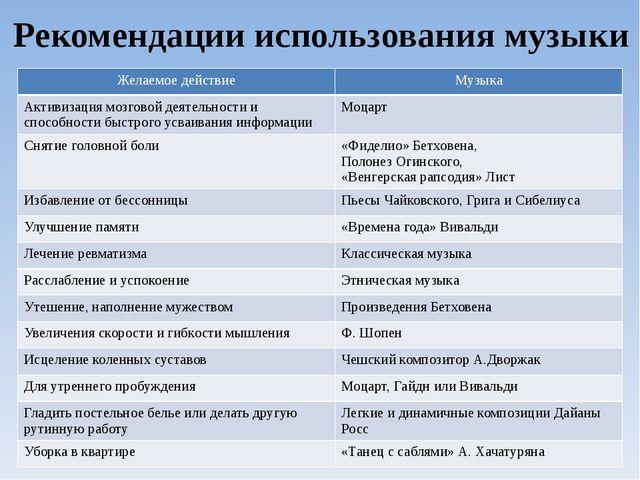 Рекомендации использования музыки Желаемое действие Музыка Активизациямозгово...