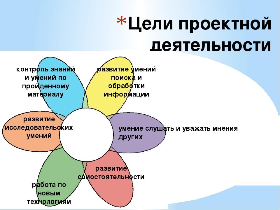 Цели проектной деятельности контроль знаний и умений по пройденному материалу...