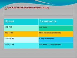 Время Активность 5.30-9.30 Активны 9.30-14.30 Повышенная активность 15.30-16.