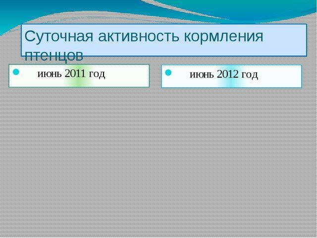 Суточная активность кормления птенцов июнь 2011 год июнь 2012 год
