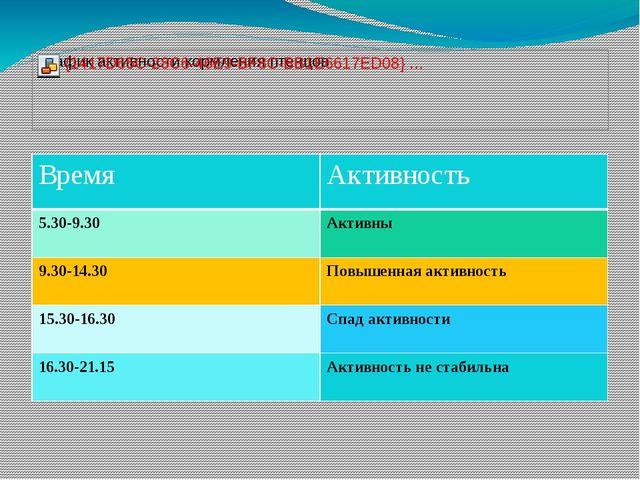 Время Активность 5.30-9.30 Активны 9.30-14.30 Повышенная активность 15.30-16....