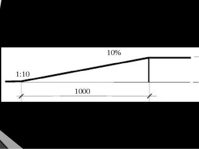 Уклон пандуса 1000 100 1:10 10%