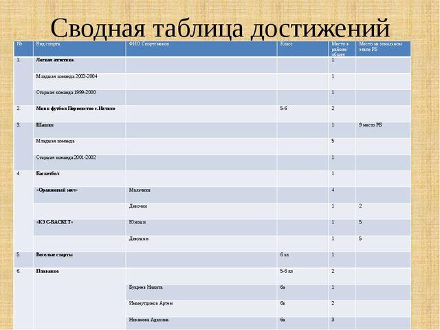 Сводная таблица достижений № Вид спорта ФИО Спортсменов Класс Место в районе/...