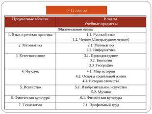 5- 12 классы Примерный годовой учебный план общего образования обучающихся с