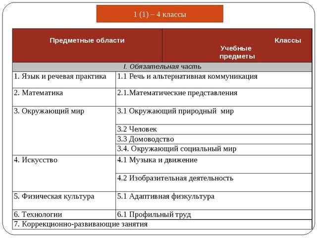 1 (1) – 4 классы Предметные области Классы Учебные предметы I. Обязательная...