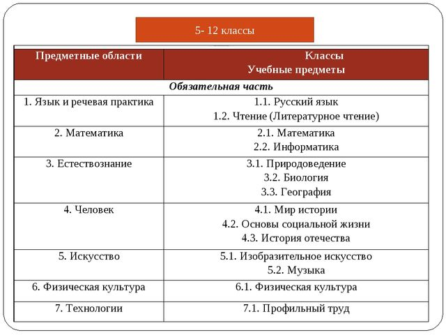 5- 12 классы Примерный годовой учебный план общего образования обучающихся с...