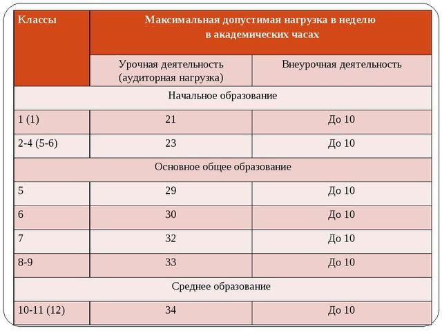 Классы Максимальная допустимая нагрузка в неделю в академических часах Уроч...