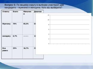 Вопрос 5: По вашему округу в выборах участвуют два кандидата – мужчина и женщ