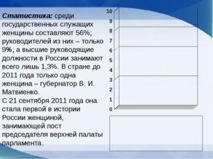 Статистика: среди государственных служащих женщины составляют 56%; руководите