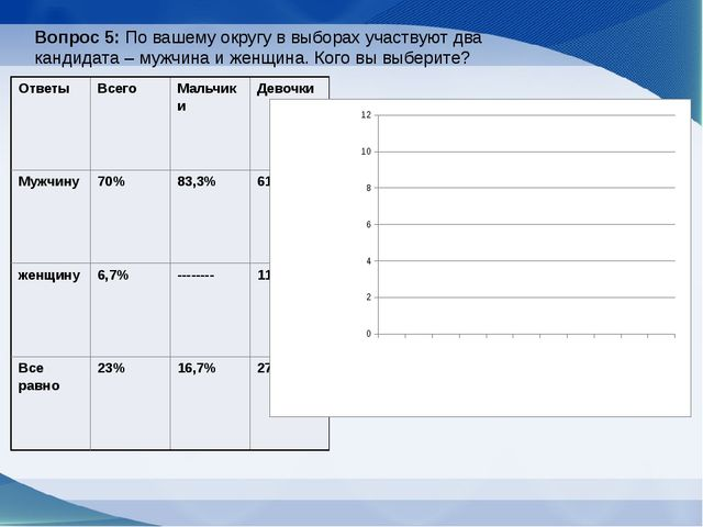 Вопрос 5: По вашему округу в выборах участвуют два кандидата – мужчина и женщ...