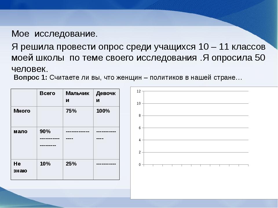 Мое исследование. Я решила провести опрос среди учащихся 10 – 11 классов моей...