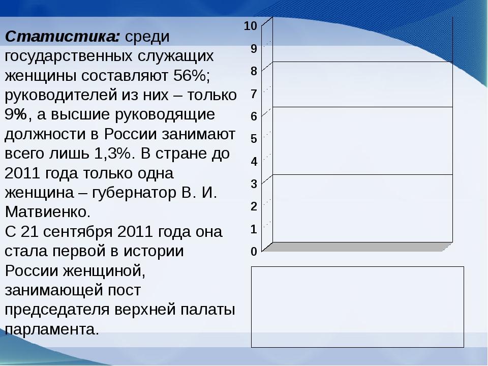 Статистика: среди государственных служащих женщины составляют 56%; руководите...