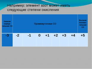 Например: элемент азот может иметь следующие степени окисления Низшаяотрица-т