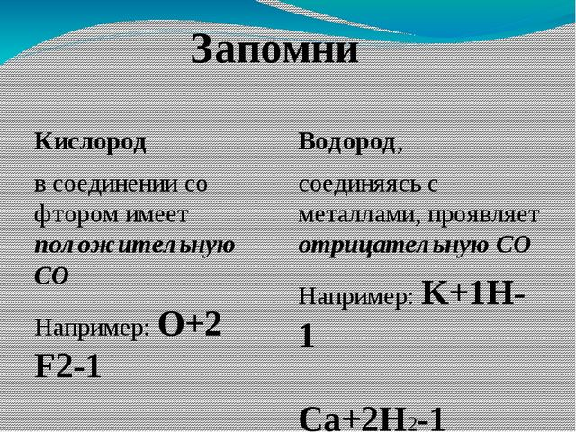 Кислород в соединении со фтором имеет положительную СО Например: O+2 F2-1 Вод...