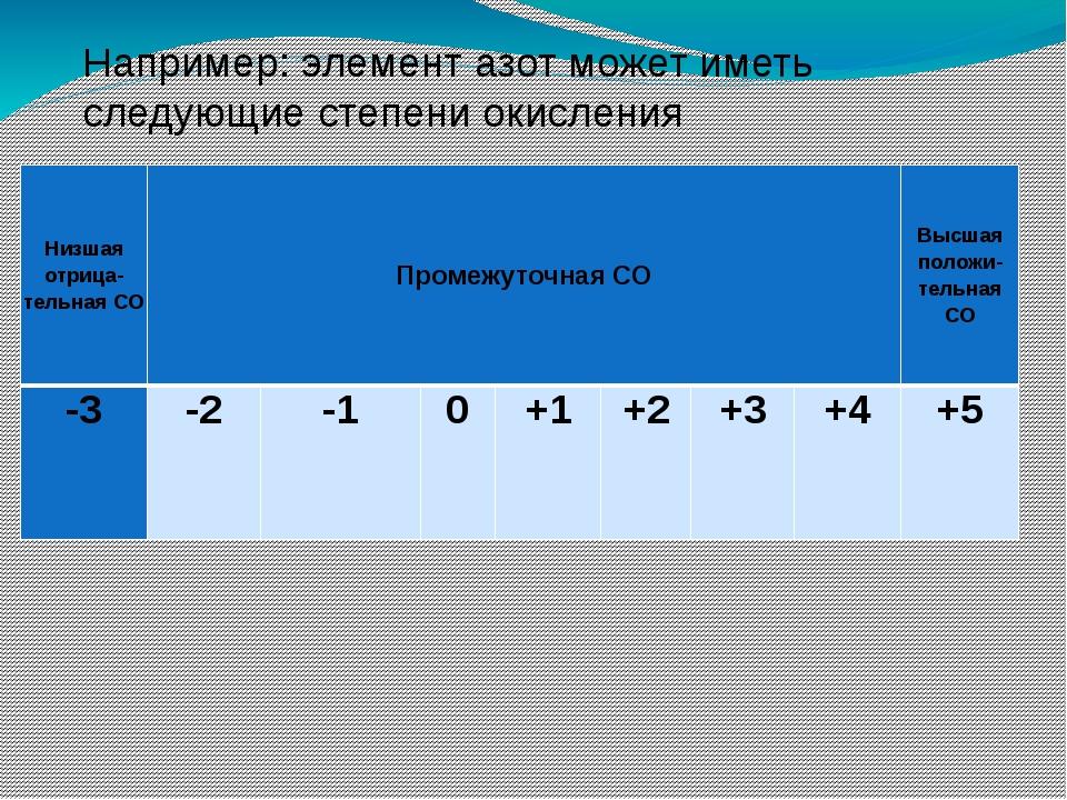 Например: элемент азот может иметь следующие степени окисления Низшаяотрица-т...