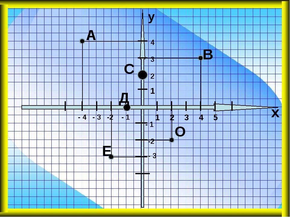 А В С Д Е О 1 1 2 2 3 3 4 4 5 - 1 - 1 -2 -2 - 3 - 3 - 4 х у