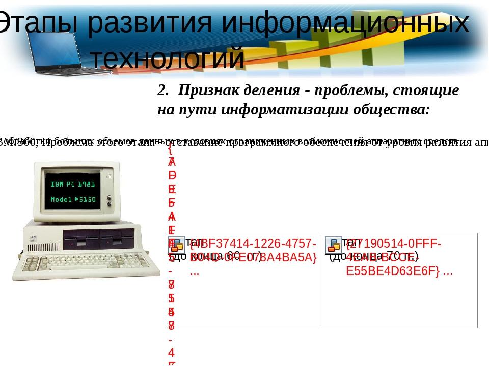 Этапы развития информационных технологий 2. Признак деления - проблемы, стоящ...