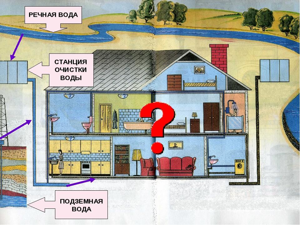 картинка как вода приходит в дом википедии есть статьи