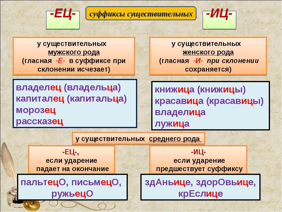 -ИЦ- -ЕЦ- у существительных мужского рода (гласная -Е- в суффиксе при склонен...