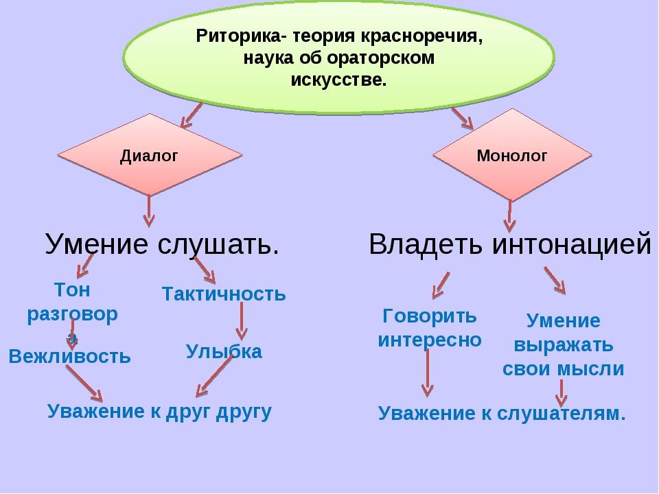Риторика- теория красноречия, наука об ораторском искусстве. Диалог Монолог У...