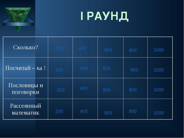 I РАУНД 200 200 200 200 400 400 400 400 600 600 600 600 800 800 800 800 1000...