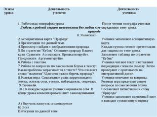 Этапы урока Деятельность учителя Деятельность ученика 1. Работа над эпиграфом
