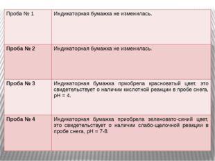 Проба № 1 Индикаторная бумажка не изменилась. Проба№ 2 Индикаторная бумажка н