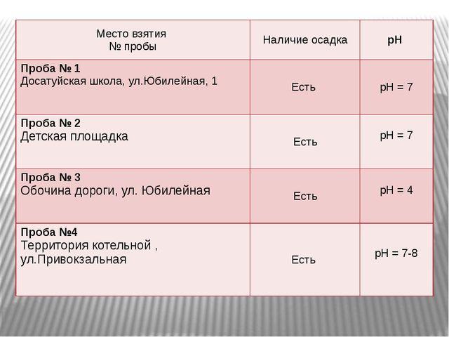 Место взятия № пробы Наличие осадка рН Проба № 1 Досатуйскаяшкола, ул.Юбилей...