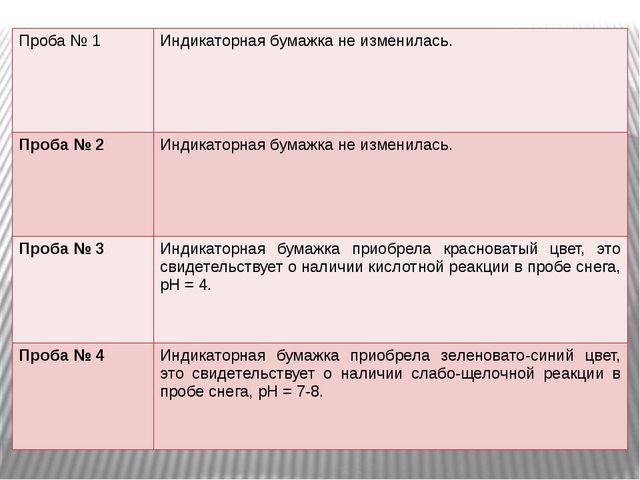Проба № 1 Индикаторная бумажка не изменилась. Проба№ 2 Индикаторная бумажка н...