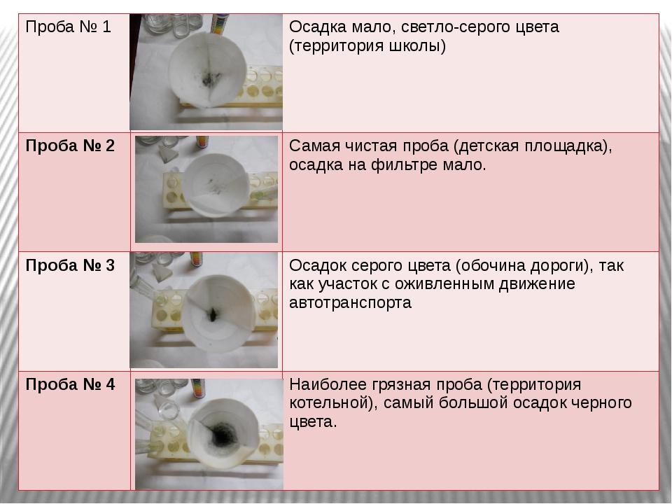 Проба № 1 Осадка мало, светло-серого цвета (территория школы) Проба№ 2 Самая...