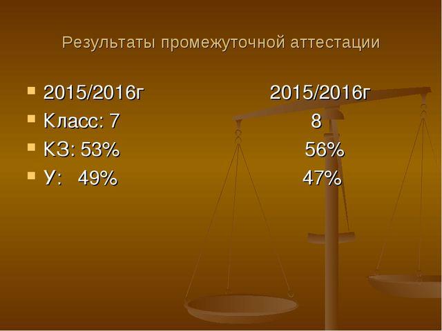 Результаты промежуточной аттестации 2015/2016г 2015/2016г Класс: 7 8 КЗ: 53%...