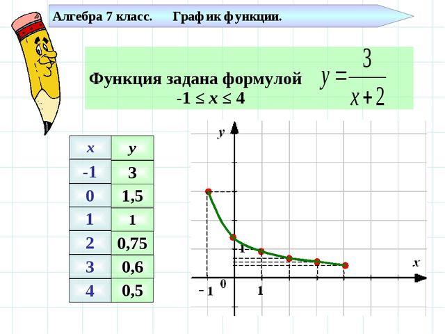 -1 0 1 2 3 4 x y 1 0,75 0,6 0,5 3 1,5 Алгебра 7 класс. График функции.