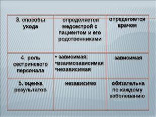 3. способы ухода определяется медсестрой с пациентом и его родственниками опр
