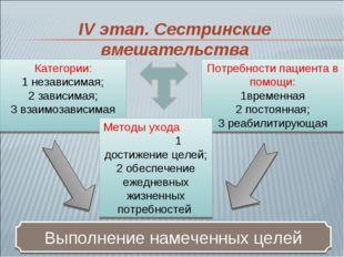 Категории: 1 независимая; 2 зависимая; 3 взаимозависимая Потребности пациента