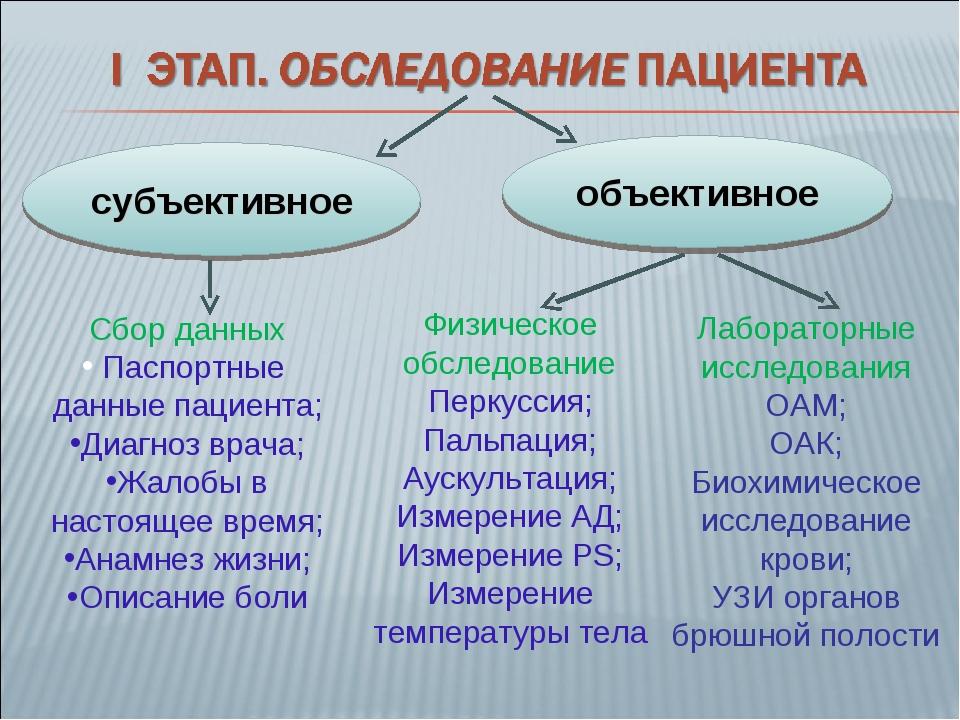 субъективное объективное Сбор данных Паспортные данные пациента; Диагноз врач...