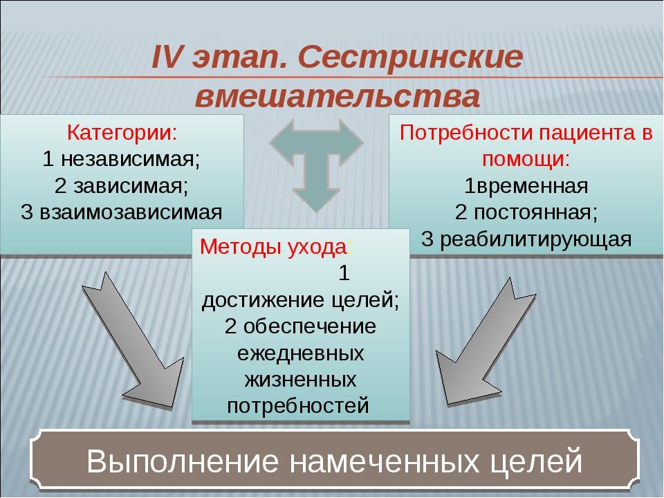 Категории: 1 независимая; 2 зависимая; 3 взаимозависимая Потребности пациента...