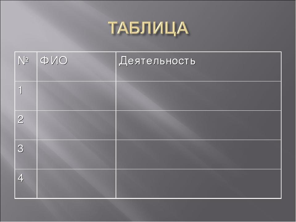 №ФИОДеятельность 1 2 3 4