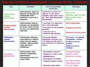 Виды односоставных предложений с главным членом - сказуемым ВидЗначениеСпос
