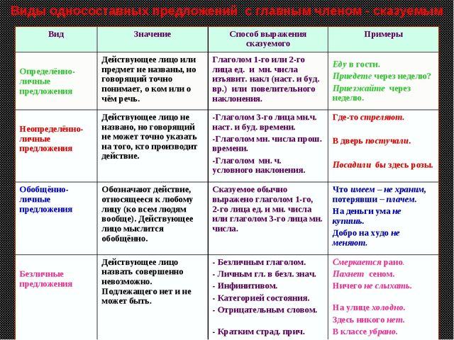 Виды односоставных предложений с главным членом - сказуемым ВидЗначениеСпос...