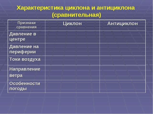 Характеристика циклона и антициклона (сравнительная) Признаки сравненияЦикло...