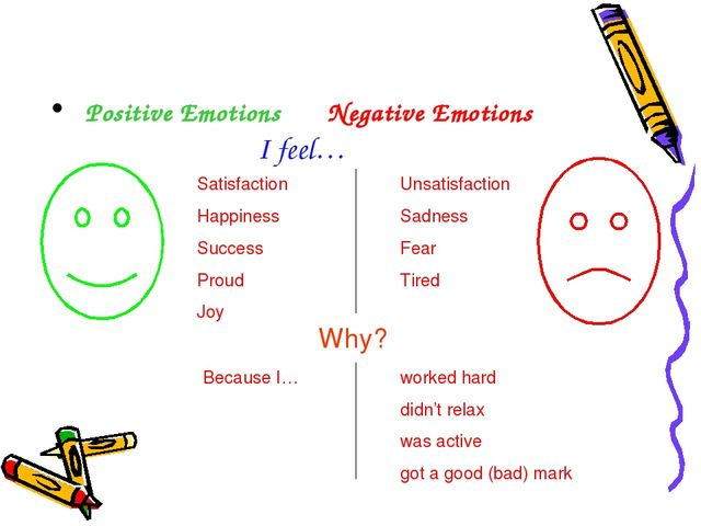 What Emotions Do You Feel? Positive Emotions 	Negative Emotions 				I feel…...