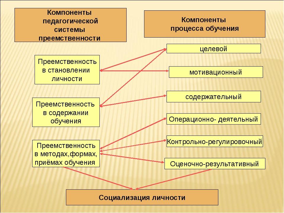 Компоненты педагогической системы преемственности Преемственность в становлен...