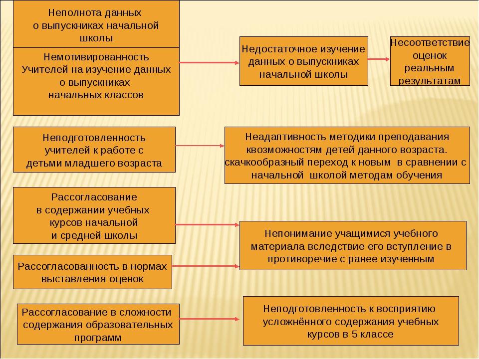 Неполнота данных о выпускниках начальной школы Немотивированность Учителей на...
