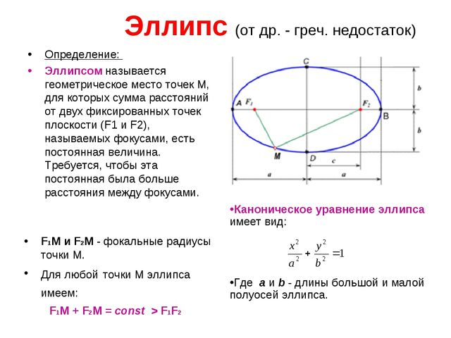 Эллипс (от др. - греч. недостаток) Определение: Эллипсом называется геометрич...