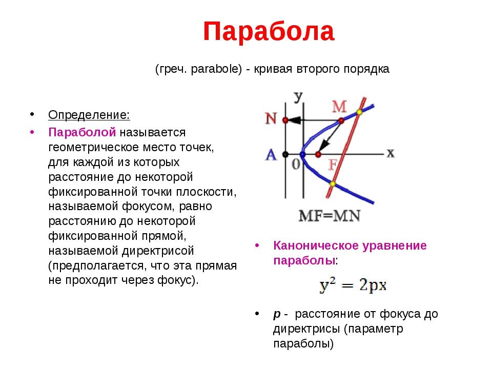 Парабола (греч. parabole) - кривая второго порядка Определение: Параболой на...
