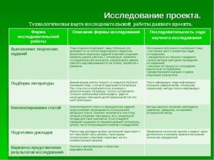 Исследование проекта. Форма исследовательской работыОписание формы исследова